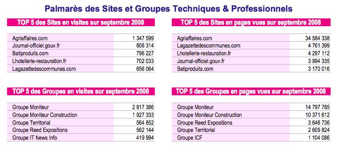 Classement OJD septembre 2008 sites spécialisés