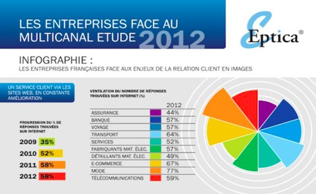 Photo de [Infographie] Etude : les entreprises françaises et le CRM multicanal