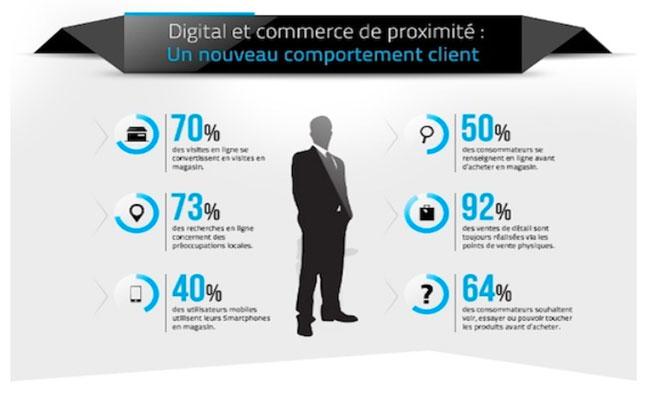 Photo de [Infographie] 70% des visites en ligne se convertissent en visites physiques