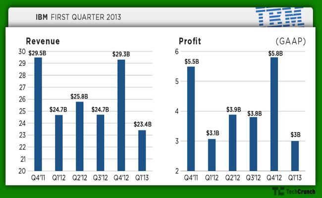 Photo de MAJ- Résultats décevants pour IBM au 1er trimestre 2013. La division serveurs bientôt cédée?