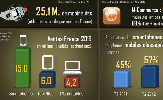 Photo de [Infographie] 25,1 millions de mobinautes en France, Android domine toujours le marché des OS
