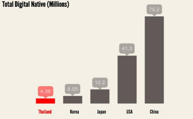 Photo de [Infographie] Presque deux fois plus de digital natives en Chine qu'aux Etats-Unis