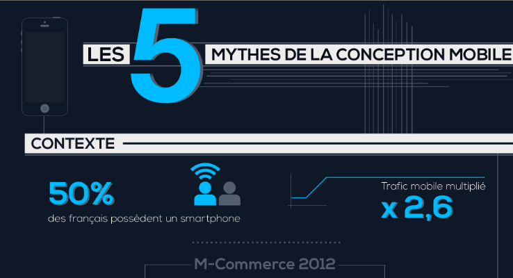 Photo de Les 5 mythes de la conception mobile