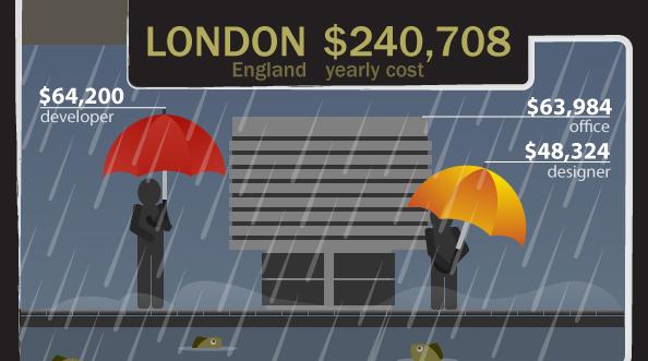 Photo de Combien ça coûte de monter une startup à Paris, Sydney ou San Francisco ?