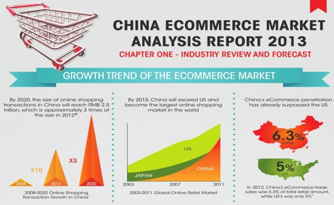 Photo de [Infographie] Chine : premier marché mondial du e-commerce dès 2015, surpassant les Etats-Unis