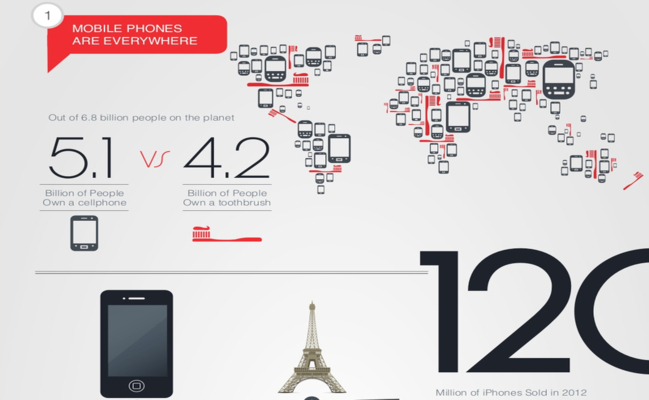 [Infographie] Addiction aux smartphones : les chiffres et les risques - Decode Media