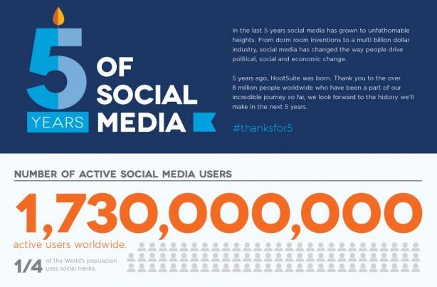 Photo de [Chiffres] 1,7 milliard de personnes sur réseaux sociaux