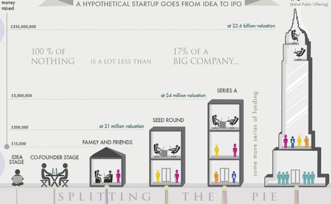 financement-infographie-startup