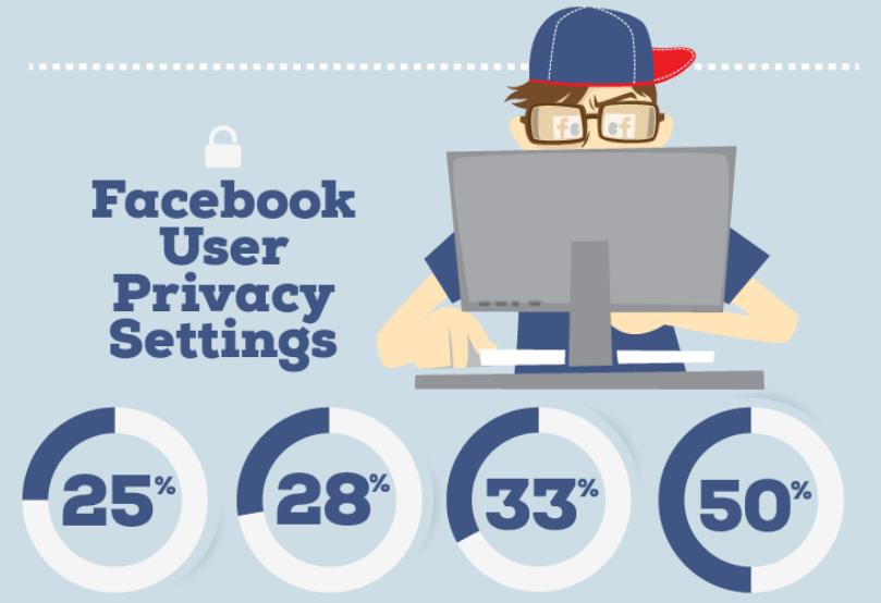 Photo de 33% des utilisateurs Facebook ne vérifient jamais leur paramètres de sécurité