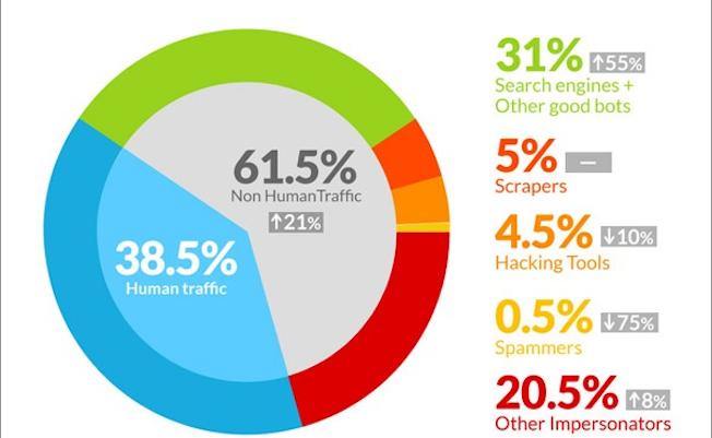 Photo de [Infographie] 61,5% du trafic internet ne serait pas d'origine humaine