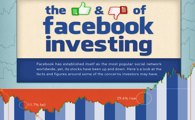 Photo de [Infographie] Facebook : les bons et mauvais chiffres que les investisseurs doivent connaître
