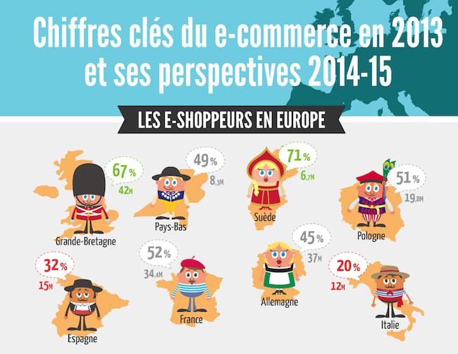 Photo de E-commerce: les Français sont les troisièmes plus gros consommateurs en Europe