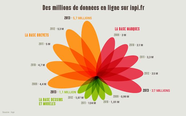 Photo de [Off the record] Les BigBoss font don d'1 million d'euros… et l'INPI de 4 millions de datas