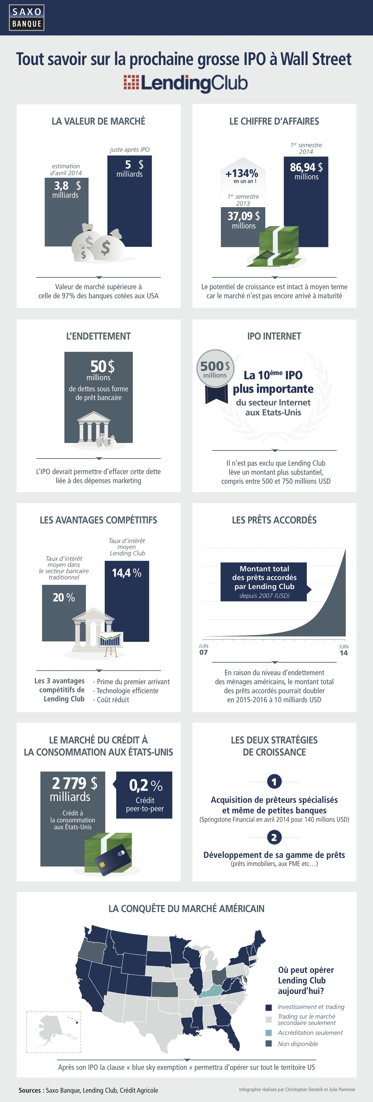 Photo de Crowdfunding : Lending Club, fondé par un Français, lève 870 millions de dollars en Bourse