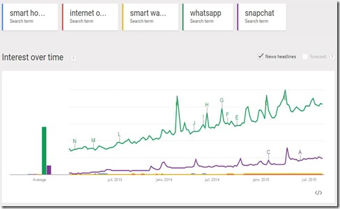 Google-Trends-IoT-vs-Internet-apps_thumb
