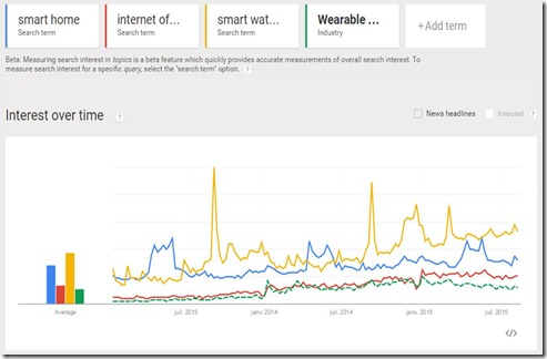 Google-Trends-IoT_thumb