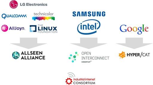 IoT-Consortiums_thumb
