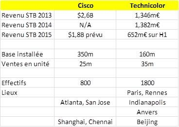 Technicolor-Cisco-stb-businesses