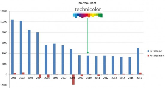 Technicolor-revenue-history