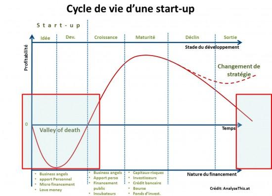 Cycle-vie-startup-et-echec