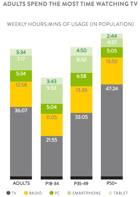 Crédit: Nielsen, «The Total Audience Report, Q1 2015».