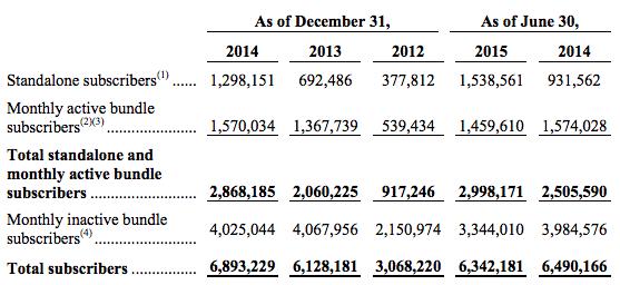 nombre-d-utilisateurs-deezer-2015
