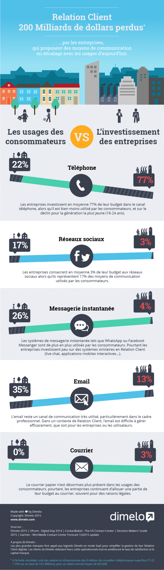 info-gap-usages-investissement