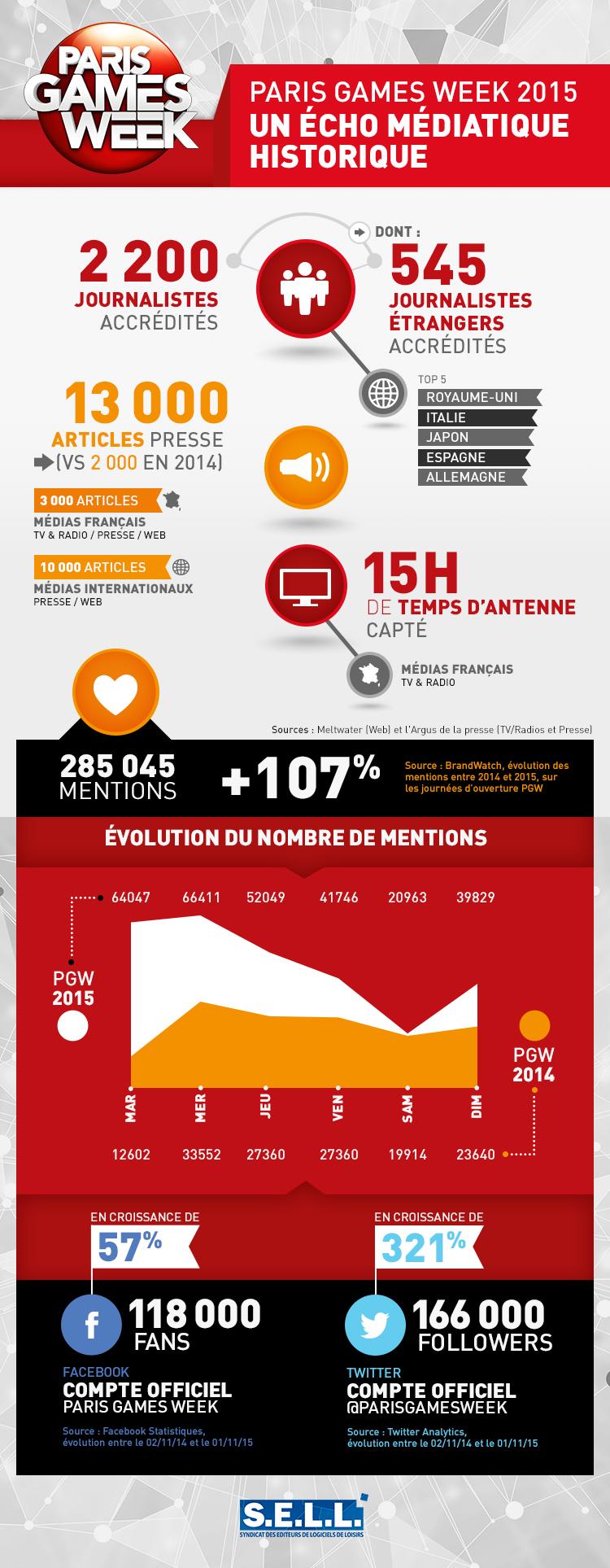 Infographie PGW 2015 Un echo  médiatique historique_SELL
