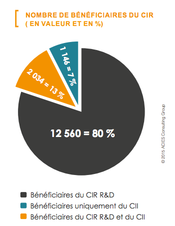 beneficiaires-CIR-CII