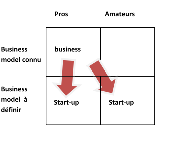 pro-amateurs-business-model-lean-start-up-2