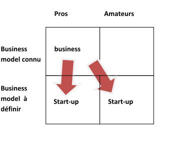 pro-amateurs-business-model-lean-start-up-2