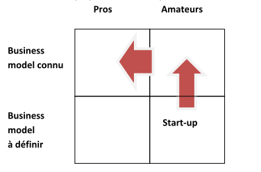 pro-amateurs-business-model-lean-start-up