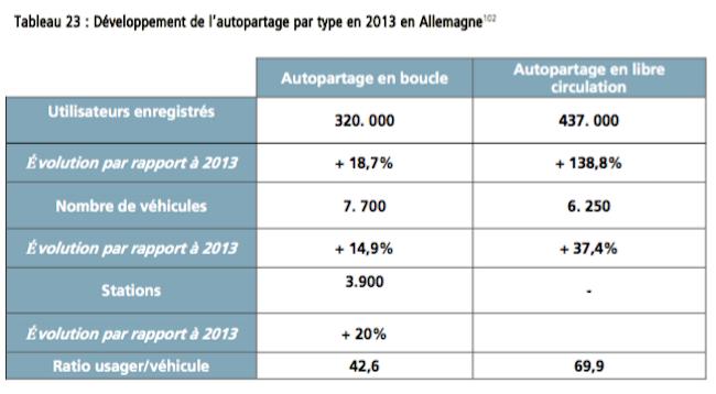 Autopartage_Allemagne
