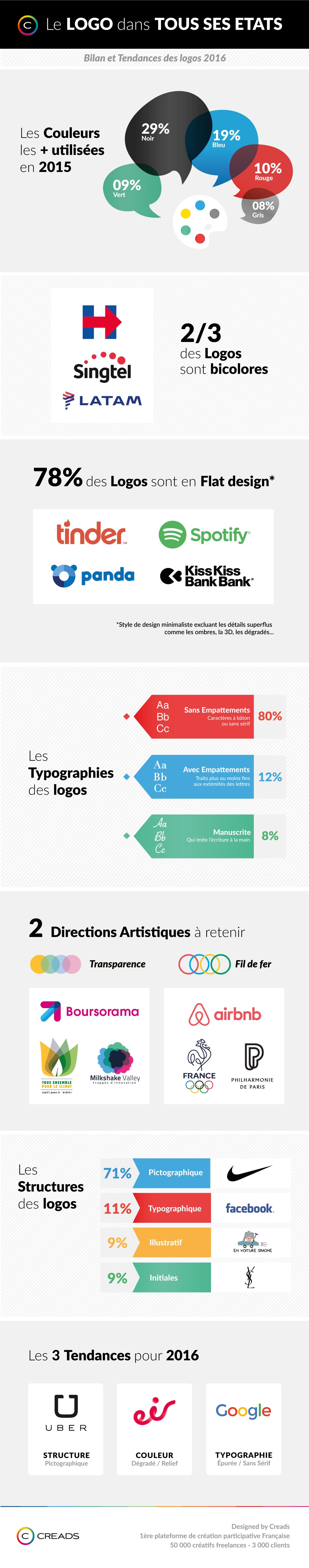InfographieCreads_Logos2016