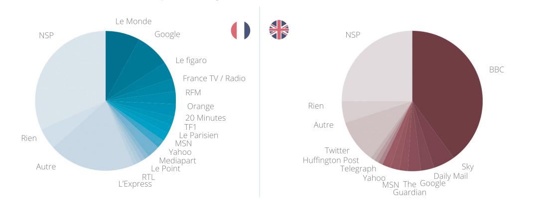 media-sites
