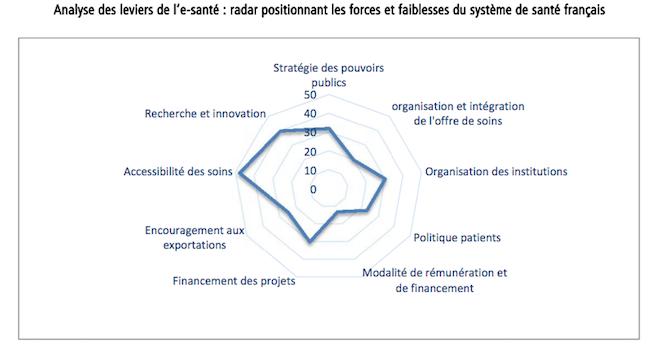 e-sante-france-graph
