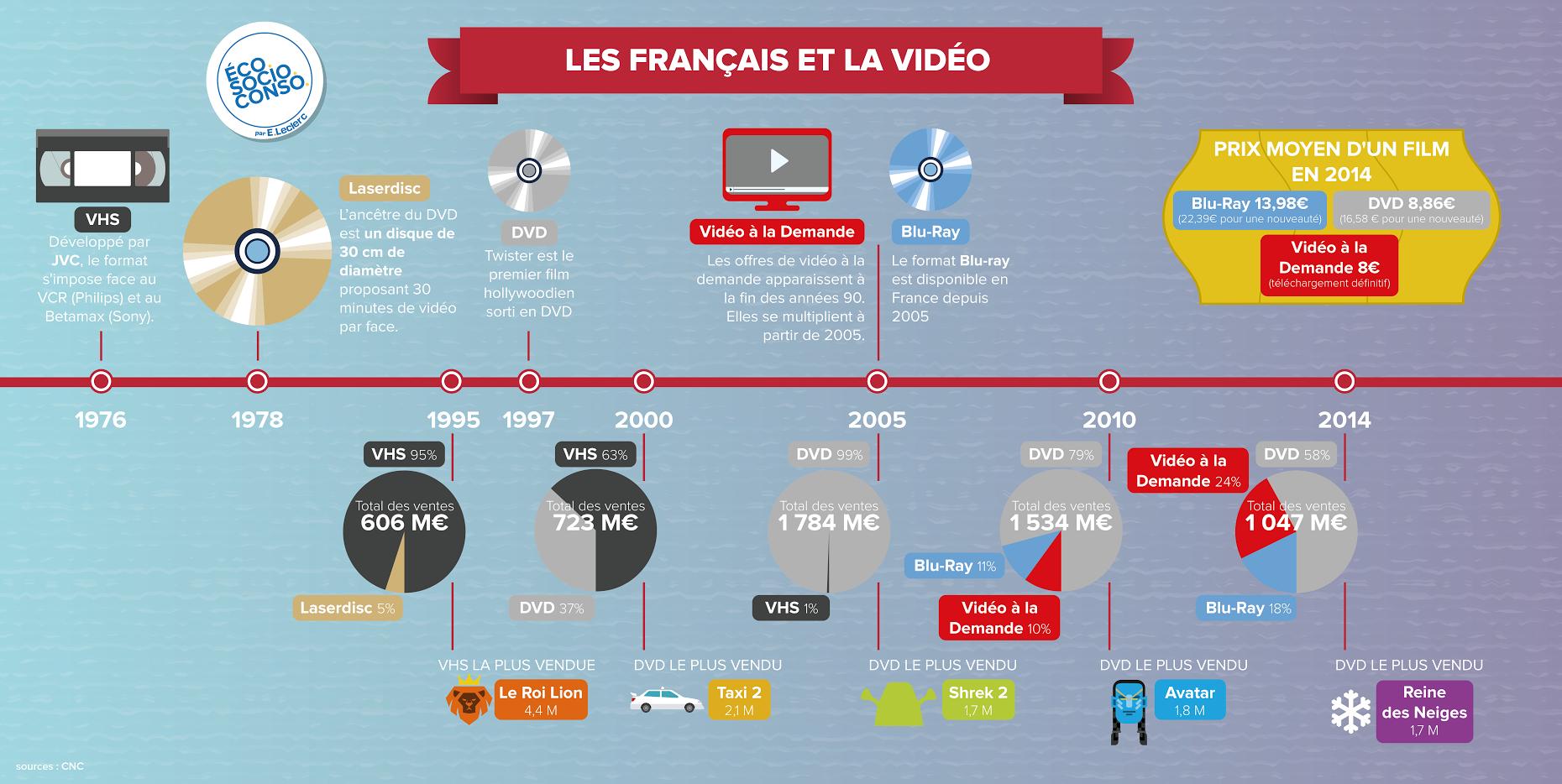 francais-videos-infographie