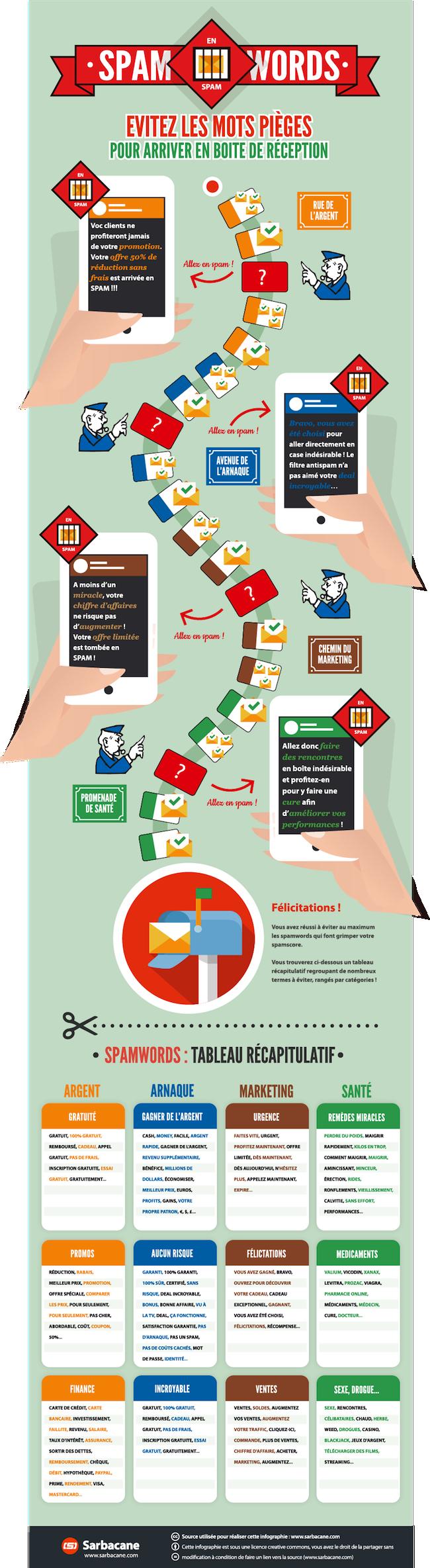 infographieSpamWords