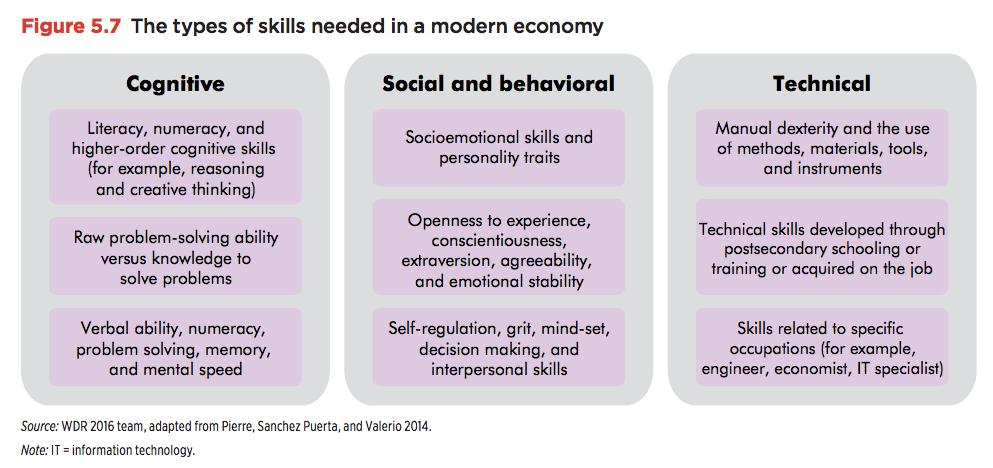skills-modern-economy
