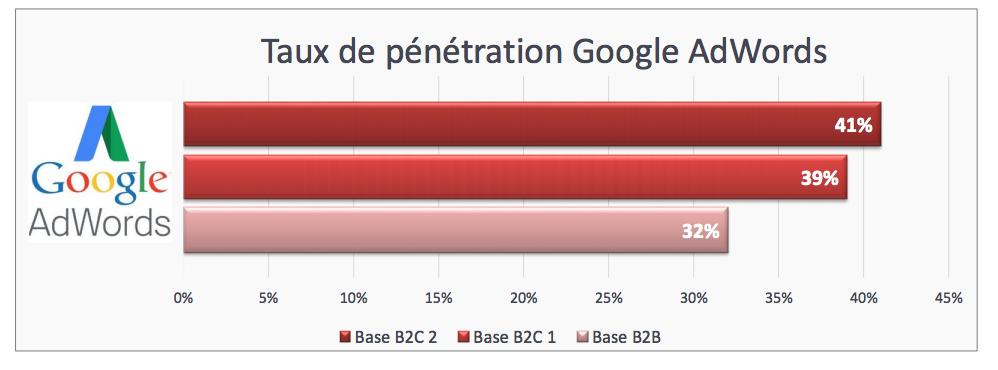 taux penetration googlead