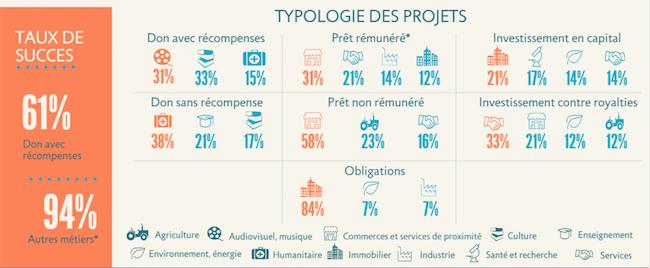 typologie-projets