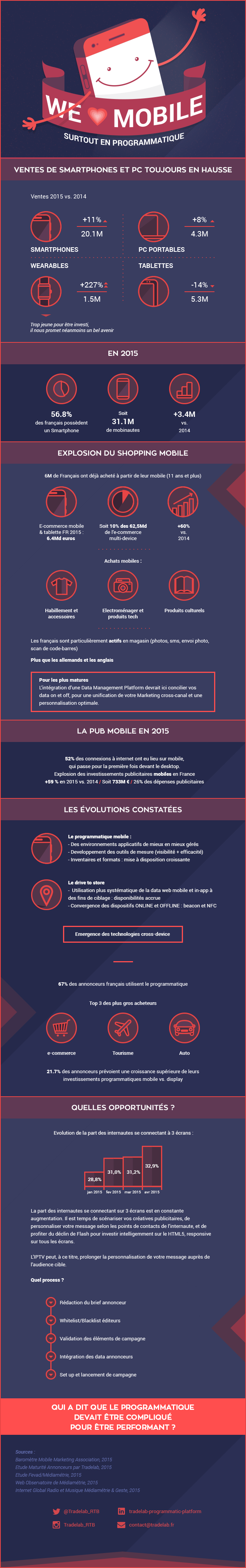 Infographie-Mobile-2016