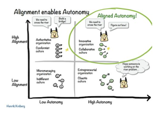 alignment-enables-autonomy