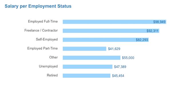 salaire-statut