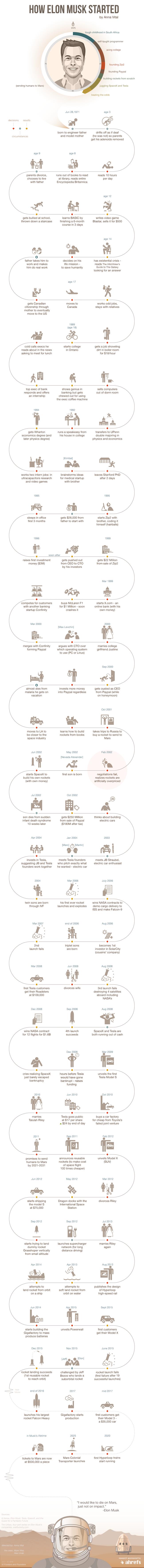 elon-musk-funders-founders