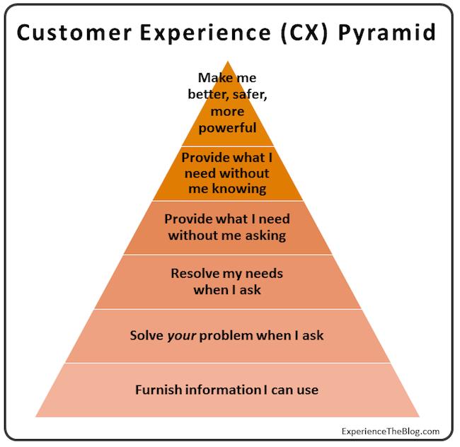CX-Pyramid2B