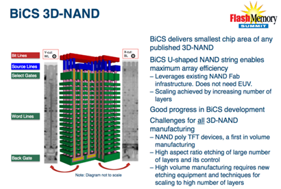 Toshiba-Sandisk-3D-NAND_thumb