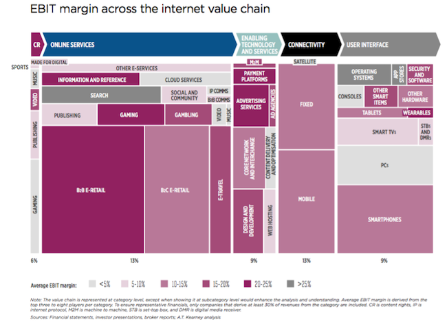 gsma-value-chain-margin