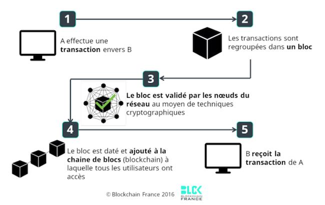 image-blockchain-schema
