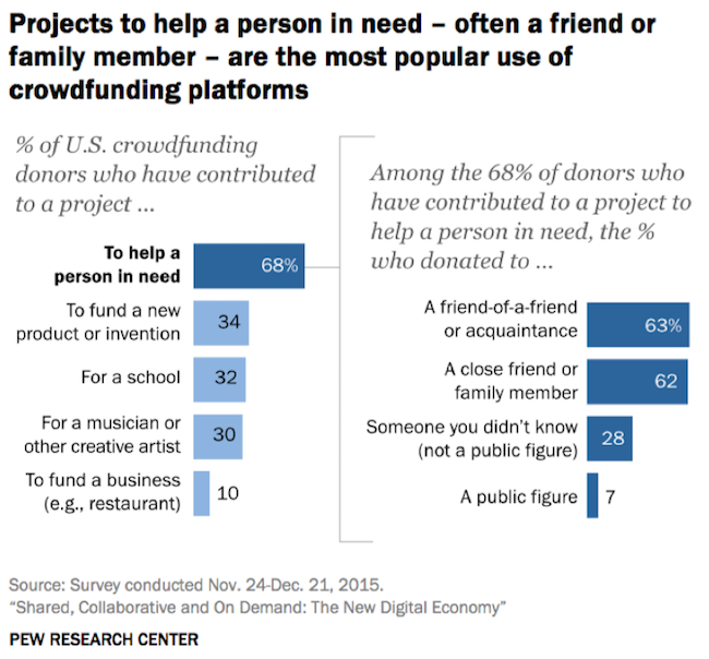 pew-research-crowdfunding-2